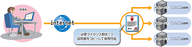 Webサーバ証明書導入イメージ