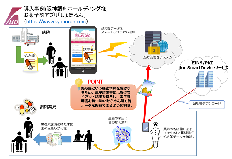 for Smart Device証明書導入イメージ(阪神調剤薬局さま)