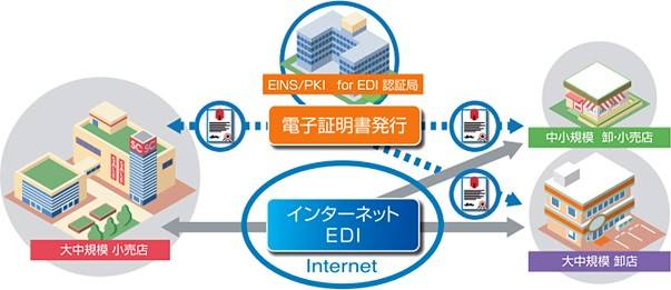 EINS/PKI for EDIサービスイメージ