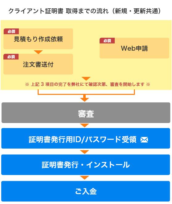 EINS/PKI for EDI クライアント証明書作成フロー