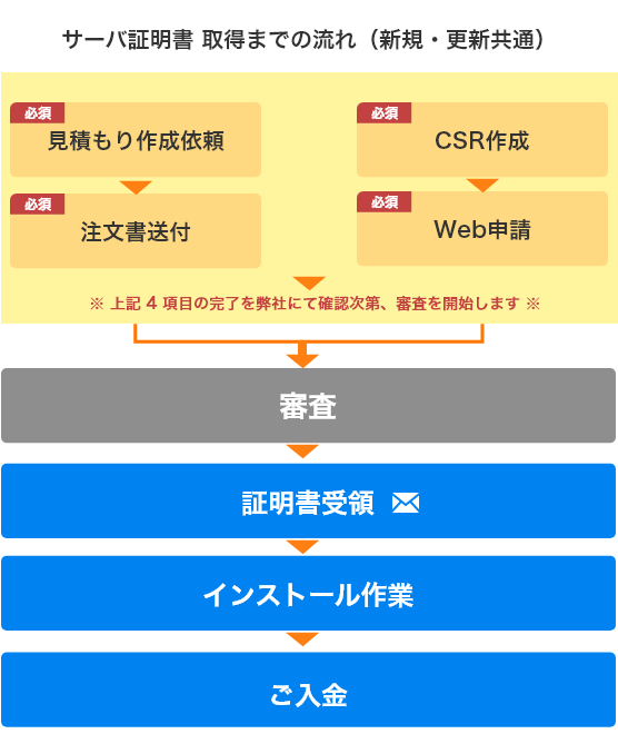 EINS/PKI for EDI サーバ証明書作成フロー