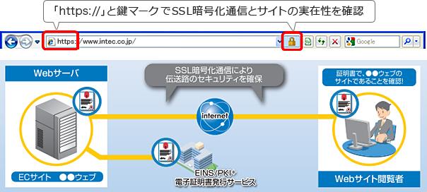 パブリックWebサーバ証明書サービスイメージ