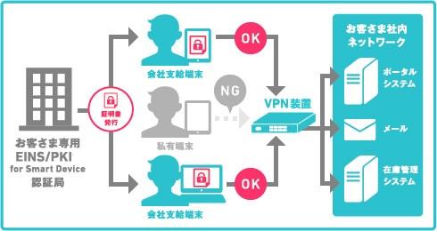 EINS/PKIforSmart Device サービス概要