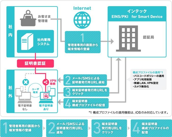 EINS/PKIforSmart Device 利用イメージ